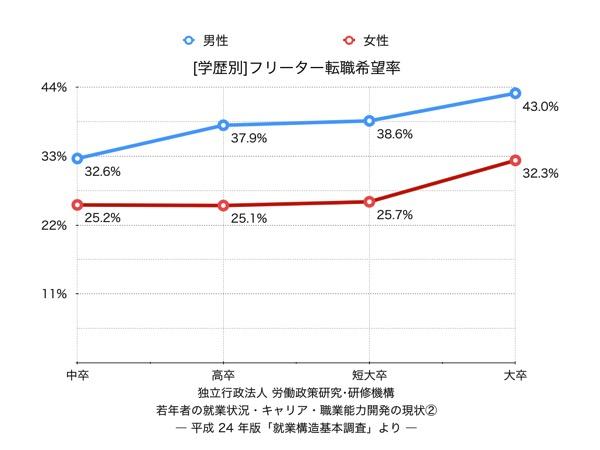 学歴別フリーターの転職希望率のグラフ